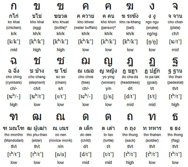 Thai_top10_thai-alphabet-writing-system_omniglot-com
